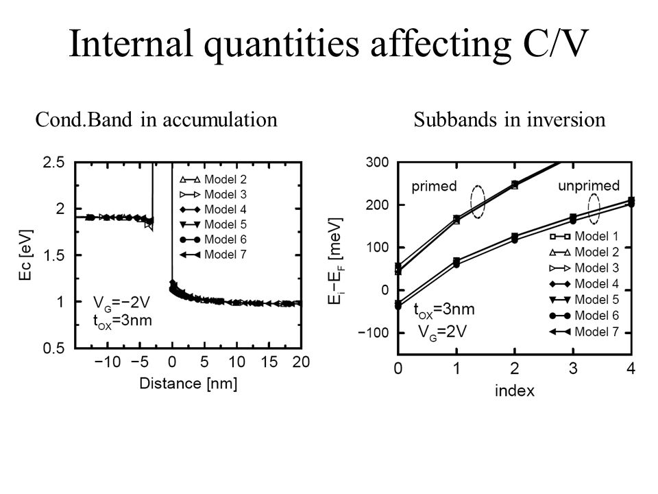 Internal quantities affecting C/V Cond.Band in accumulationSubbands in inversion