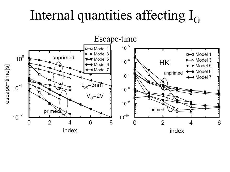 Internal quantities affecting I G HK Escape-time