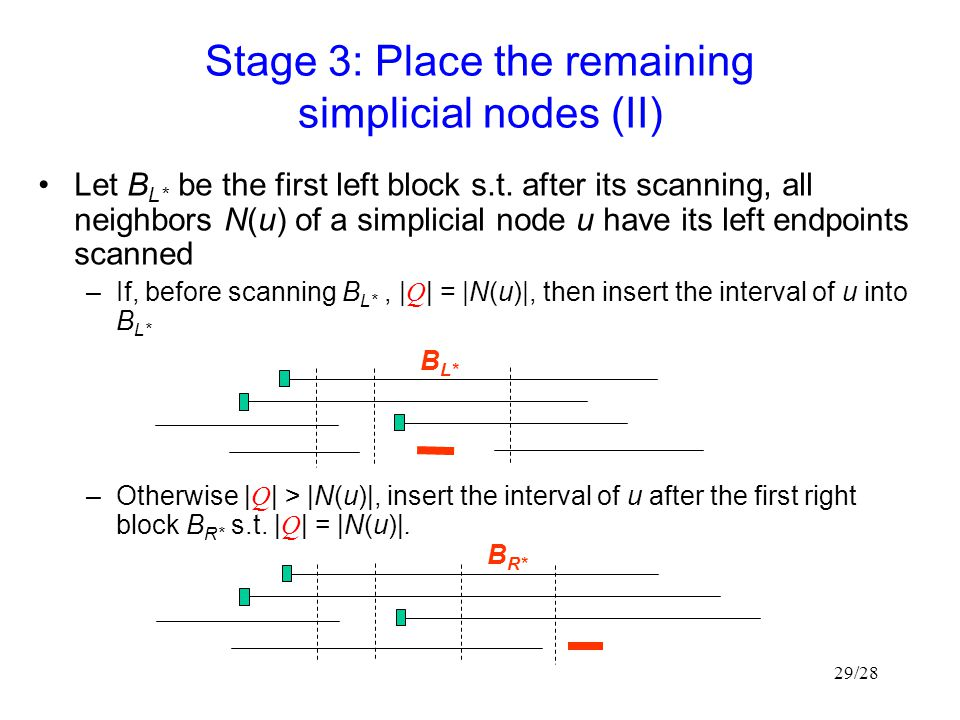 29/28 Stage 3: Place the remaining simplicial nodes (II) Let B L* be the first left block s.t.