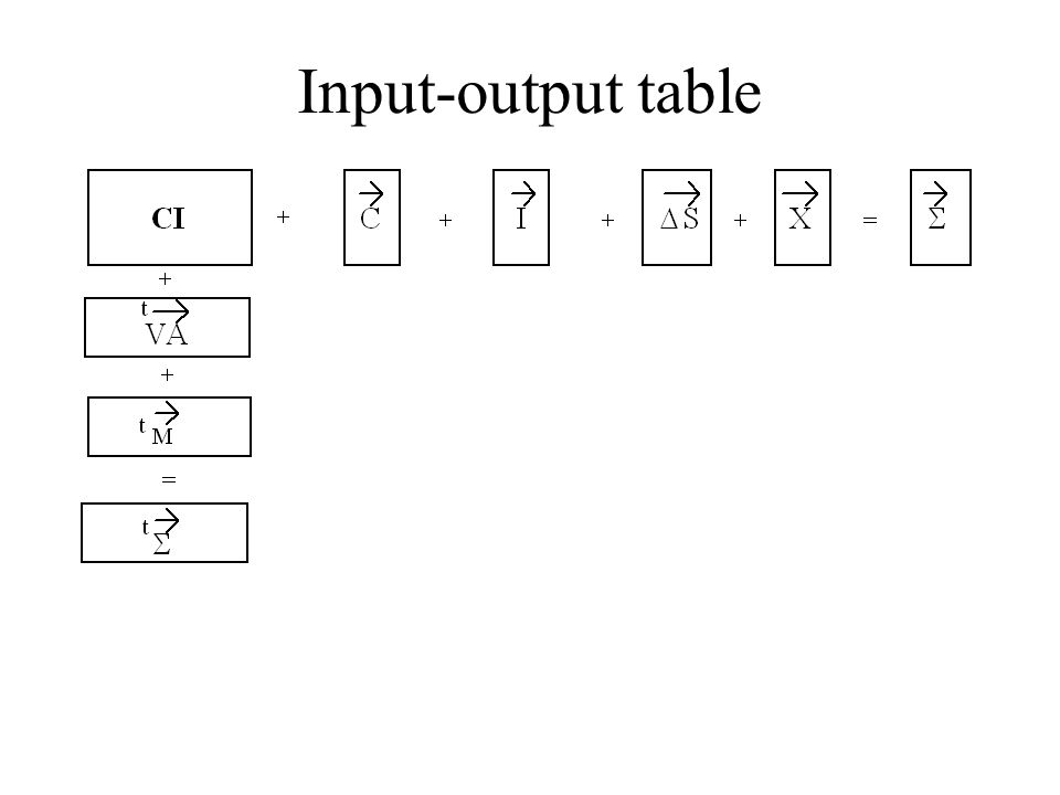 Input-output table