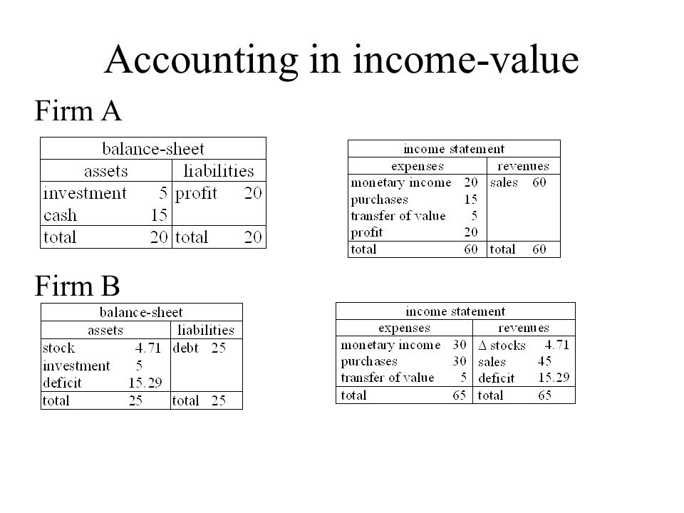 Accounting in income-value Firm A Firm B
