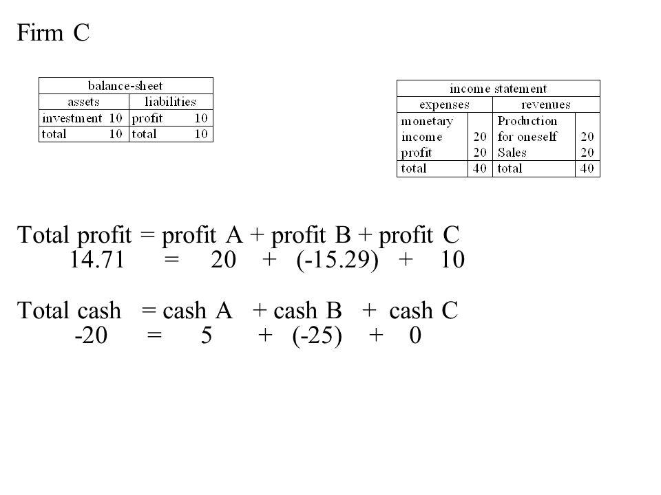 Firm C Total profit = profit A + profit B + profit C 14.71 = 20 + (-15.29) + 10 Total cash = cash A + cash B + cash C -20 = 5 + (-25) + 0