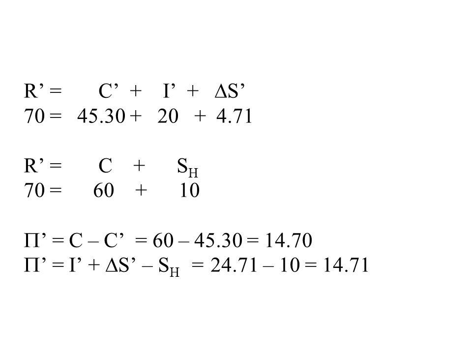 R' = C' + I' +  S' 70 = 45.30 + 20 + 4.71 R' = C + S H 70 = 60 + 10  ' = C – C' = 60 – 45.30 = 14.70  ' = I' +  S' – S H = 24.71 – 10 = 14.71
