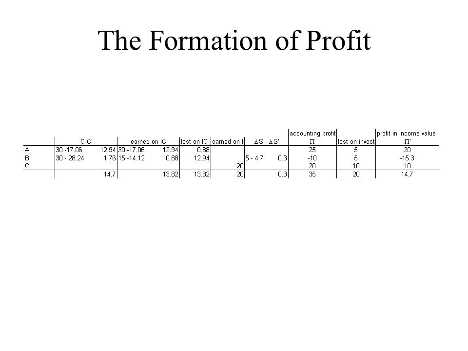 The Formation of Profit