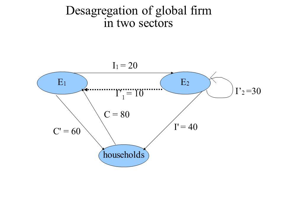 Desagregation of global firm in two sectors households E1E1 I' 2 =30 E2E2 I' 1 = 10 I 1 = 20 I = 40 C = 60 C = 80