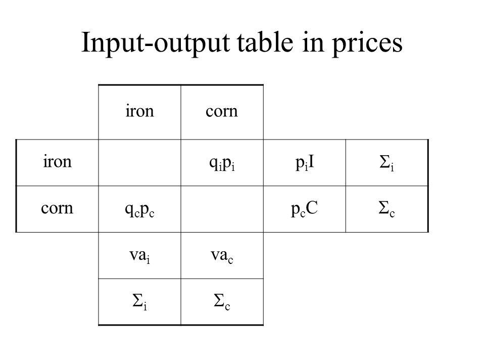 Input-output table in prices ironcorn ironqipiqipi piIpiI ii cornqcpcqcpc pcCpcC cc va i va c ii cc