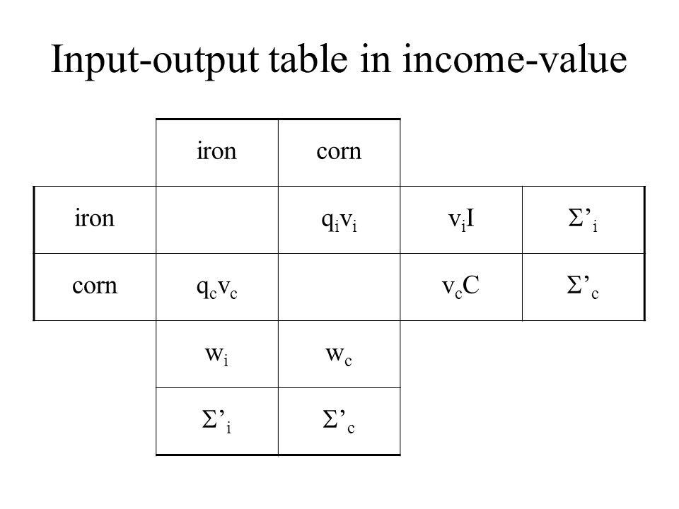 Input-output table in income-value ironcorn ironqiviqivi viIviI 'i'i cornqcvcqcvc vcCvcC 'c'c wiwi wcwc 'i'i 'c'c