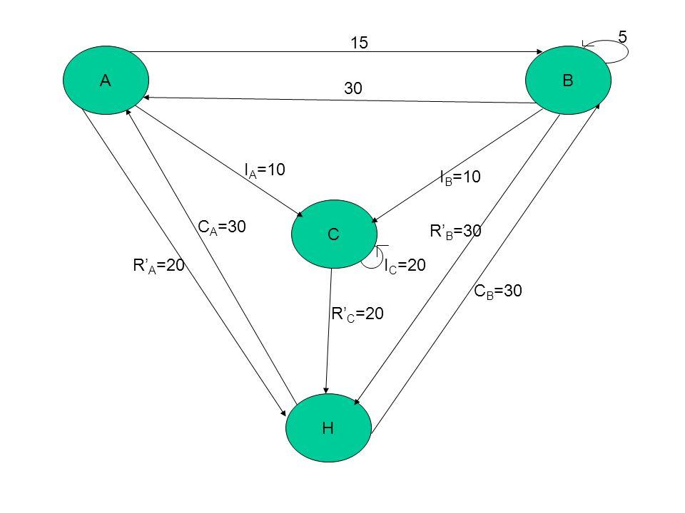 C H AB 15 30 I B =10 C B =30 R' B =30 R' C =20 R' A =20 C A =30 I A =10 I C =20 5