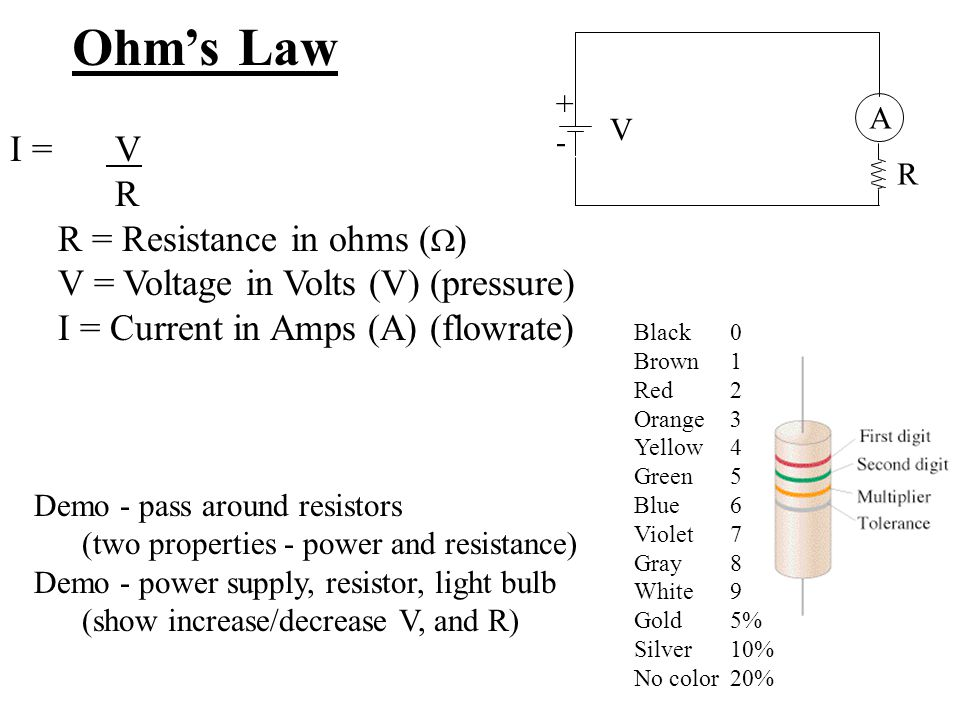 Ohm's Law +-+- A R I = V R R = Resistance in ohms (  ) V = Voltage in Volts (V) (pressure) I = Current in Amps (A) (flowrate) V Demo - pass around re
