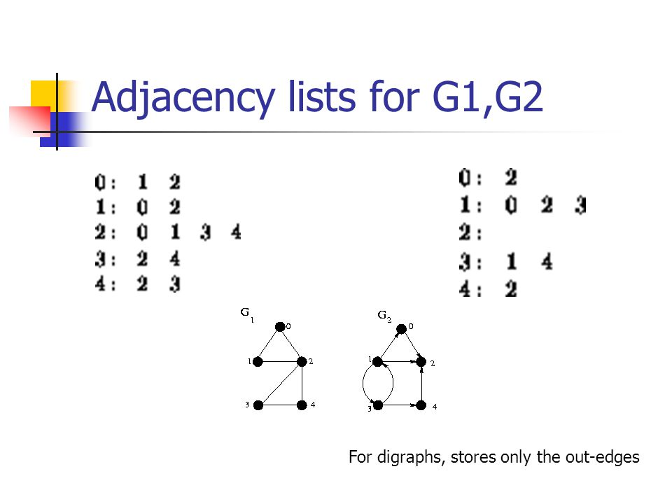 Adjacency lists for G1,G2 For digraphs, stores only the out-edges