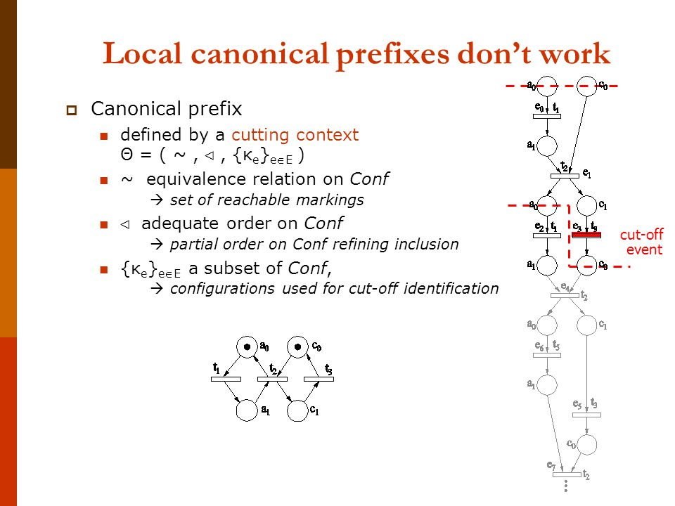 Local canonical prefixes don't work  Canonical prefix defined by a cutting context Θ = ( ~, ⊲, {κ e } eE ) ~ equivalence relation on Conf  set of reachable markings ⊲ adequate order on Conf  partial order on Conf refining inclusion {κ e } eE a subset of Conf,  configurations used for cut-off identification cut-off event