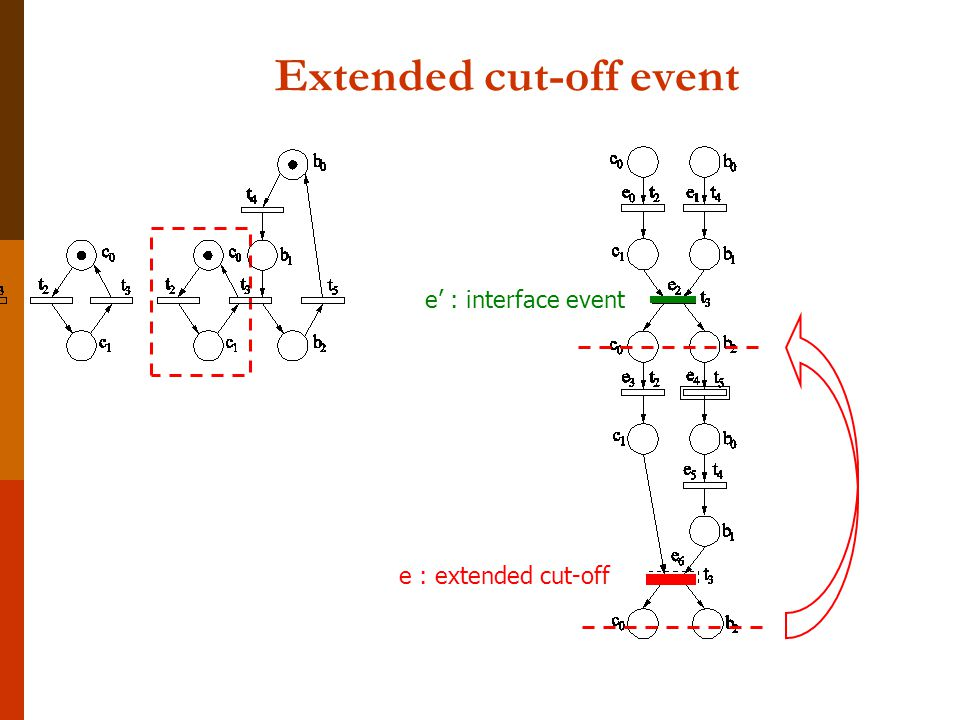 Extended cut-off event e : extended cut-off e' : interface event