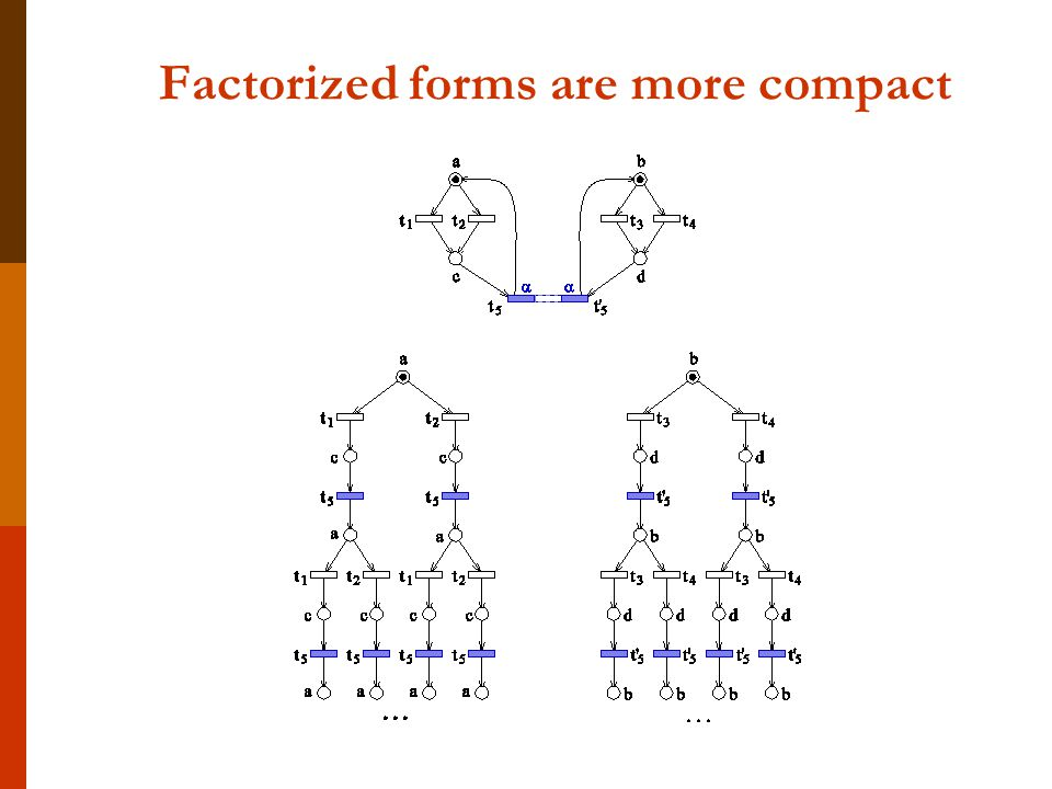 Factorized forms are more compact