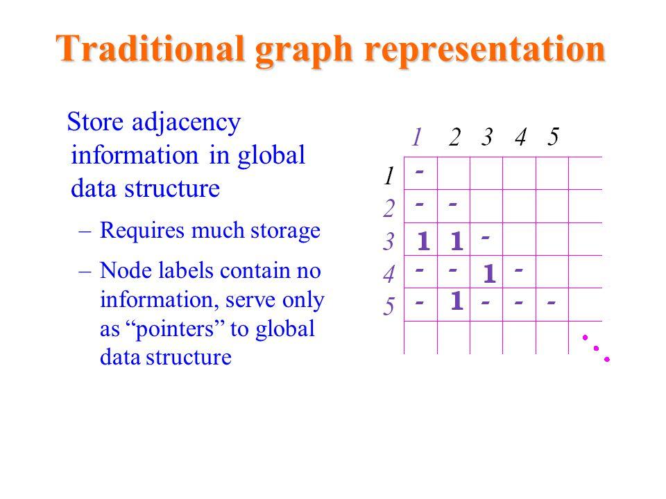 Local graph representation IDEA: Store local pieces of information, i.e., –Associate label Label(v) with each node v, s.t.