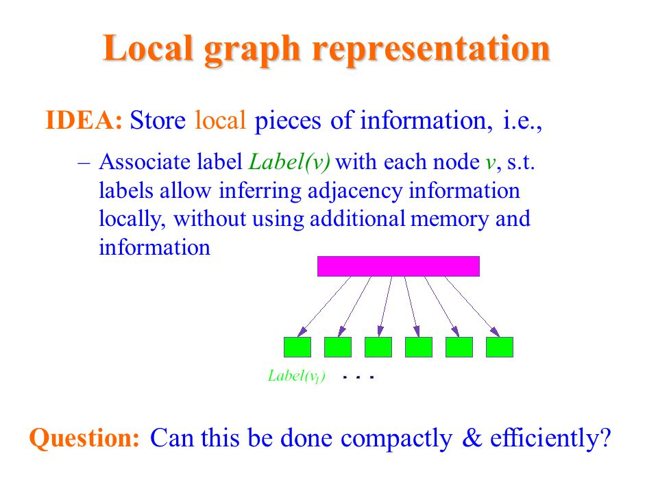 Local graph representation IDEA: Store local pieces of information, i.e., –Associate label Label(v) with each node v, s.t. labels allow inferring adja