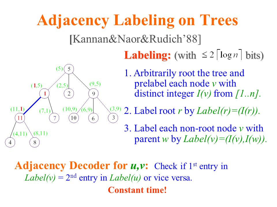 Constant Time Distance Decoder T H Given Label(u) and Label(v) Function distance_decoder_trees(Label(u),Label(v)) Extract A(u), A(v) Use A(u), A(v) to find the depth k of NCA(u,v) in H  1 Output, by extracting appropriate entries from labels  2+2=4 (A(u),2,2,0)) (A(v),6,2,1,0))