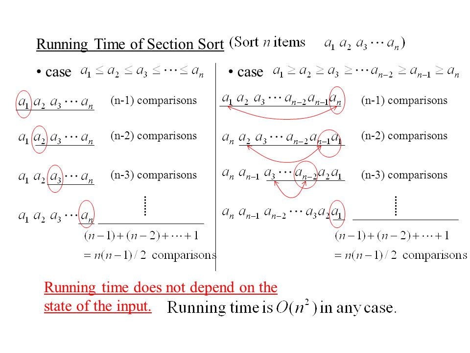 Running Time of Section Sort case (n-1) comparisons (n-2) comparisons (n-3) comparisons case (n-1) comparisons (n-2) comparisons (n-3) comparisons Running time does not depend on the state of the input.