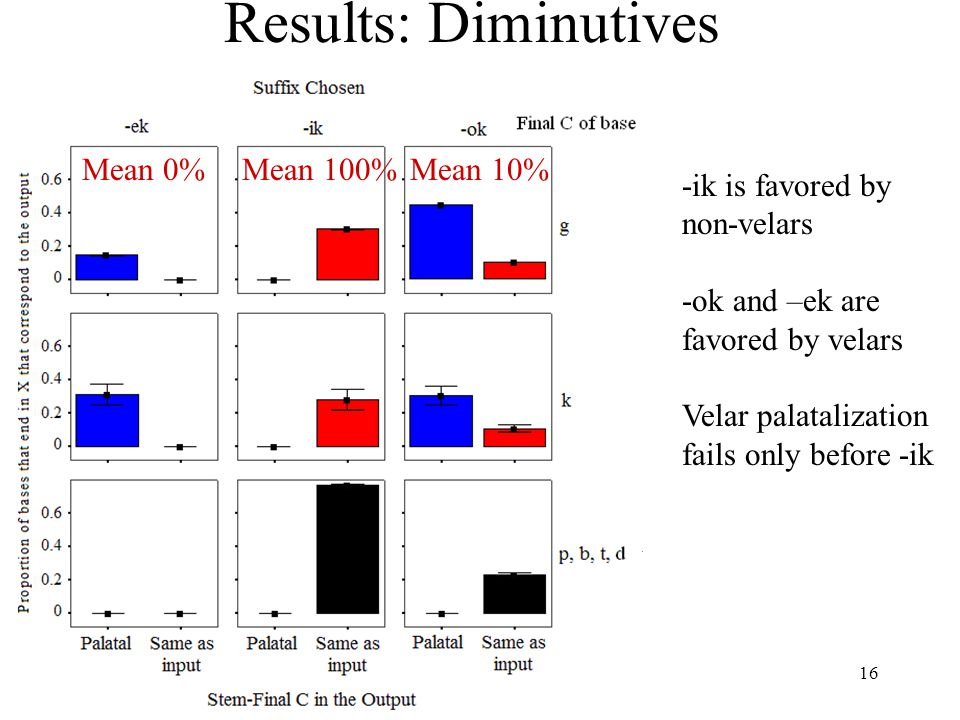 15 Results: Diminutives Mean 0%Mean 1%Mean 35% -ik is favored by non-velars -ok and –ek are favored by velars Velar palatalization fails only before -ik