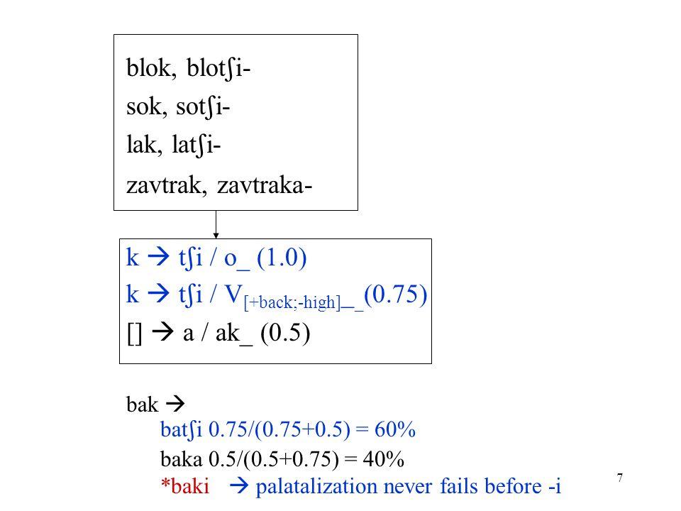 7 blok, blot  i- sok, sot  i- lak, lat  i- zavtrak, zavtraka- k  t  i / o_ (1.0) k  t  i / V [+back;-high] _ _ (0.75) []  a / ak_ (0.5) bak  bat  i 0.75/(0.75+0.5) = 60% baka 0.5/(0.5+0.75) = 40% *baki  palatalization never fails before -i