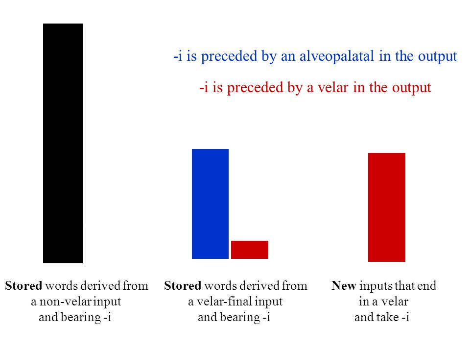 29 Constraining the model: Decision rule Rule-Based Learner relies on a stochastic decision between competing rules The speaker cannot go for the most reliable rule all the time –The most reliable rule in both the blue language and the red language is palatalizing  the L's should not differ –Albright and Hayes (2003) Novel verbs that are similar to many regular English verbs are more likely to take the regular past tense than novel verbs that are similar to neither regular nor irregular English verbs Regular rule is the most reliable one in both cases The two classes of words should not differ