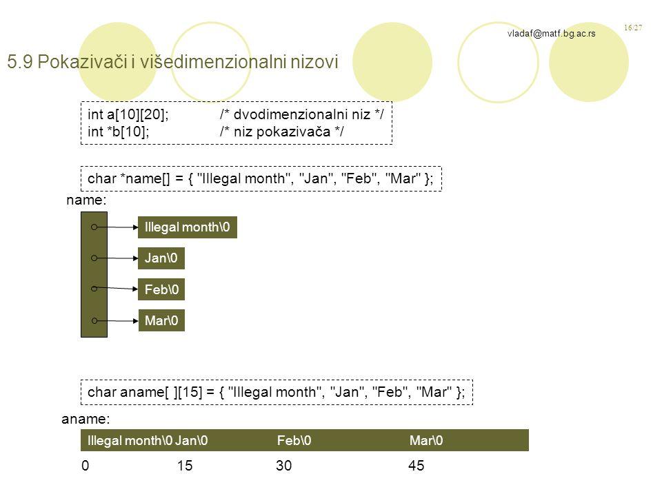 16/27 vladaf@matf.bg.ac.rs 5.9 Pokazivači i višedimenzionalni nizovi char *name[] = { Illegal month , Jan , Feb , Mar }; char aname[ ][15] = { Illegal month , Jan , Feb , Mar }; int a[10][20];/* dvodimenzionalni niz */ int *b[10];/* niz pokazivača */ Illegal month\0 Jan\0 Feb\0 Mar\0 name: Illegal month\0 Jan\0 Feb\0 Mar\0 aname: 0 153045