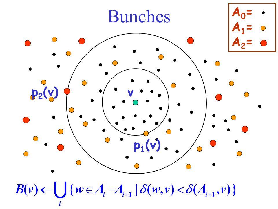Bunches A0=A1=A2=A0=A1=A2= v p 1 (v) p 2 (v)