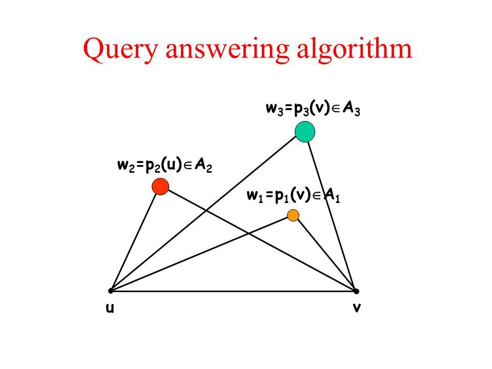Query answering algorithm u v w 1 =p 1 (v)  A 1 w 2 =p 2 (u)  A 2 w 3 =p 3 (v)  A 3