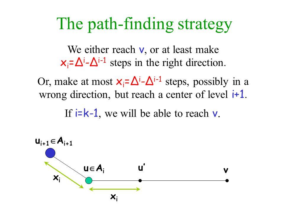 The path-finding strategy uAiuAi v u i+1  A i+1 xixi xixi u'u' We either reach v, or at least make x i =Δ i -Δ i-1 steps in the right direction.