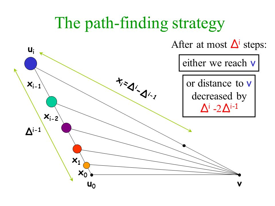 The path-finding strategy u0u0 v x i-1 uiui x1x1 x0x0 x i-2 x i =Δ i -Δ i-1 Δ i-1 After at most Δ i steps: either we reach v or distance to v decreased by Δ i -2 Δ i-1