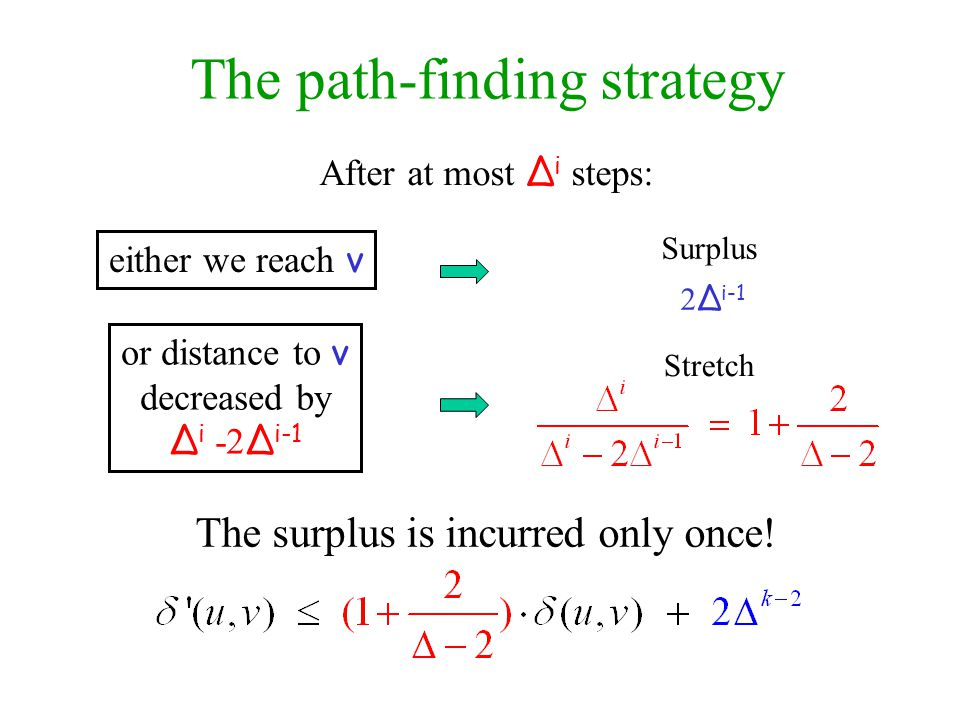 The path-finding strategy Surplus 2 Δ i-1 Stretch The surplus is incurred only once.