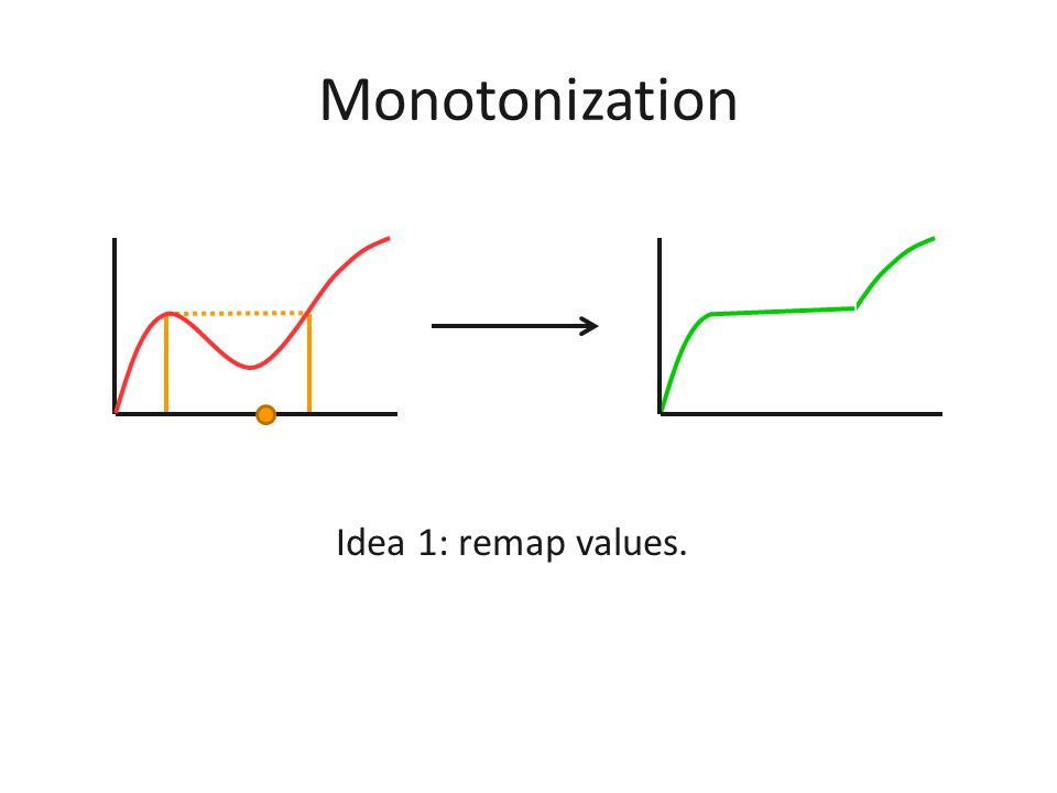 Monotonization Goal: construct y i from x i s.t. 1.Monotonicity.