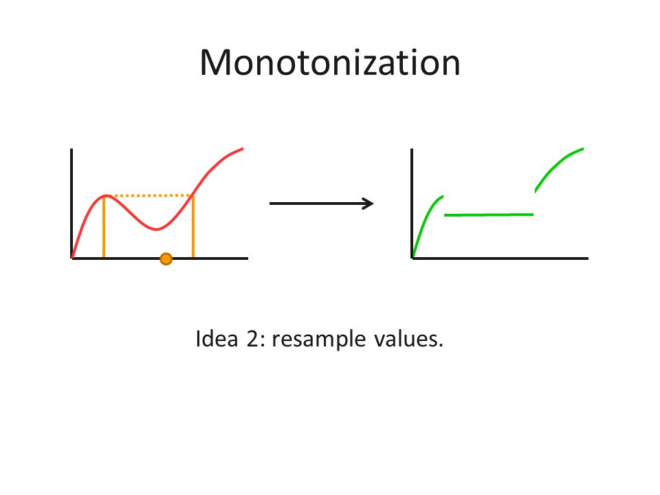 Monotonization Idea 1: remap values.