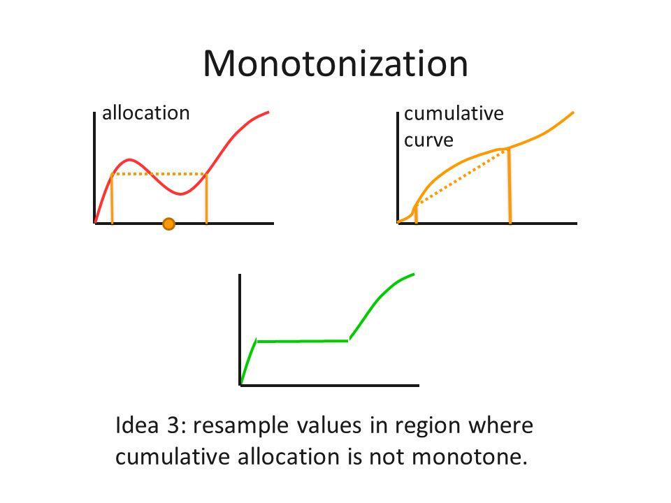 Monotonization Idea 2: resample values.