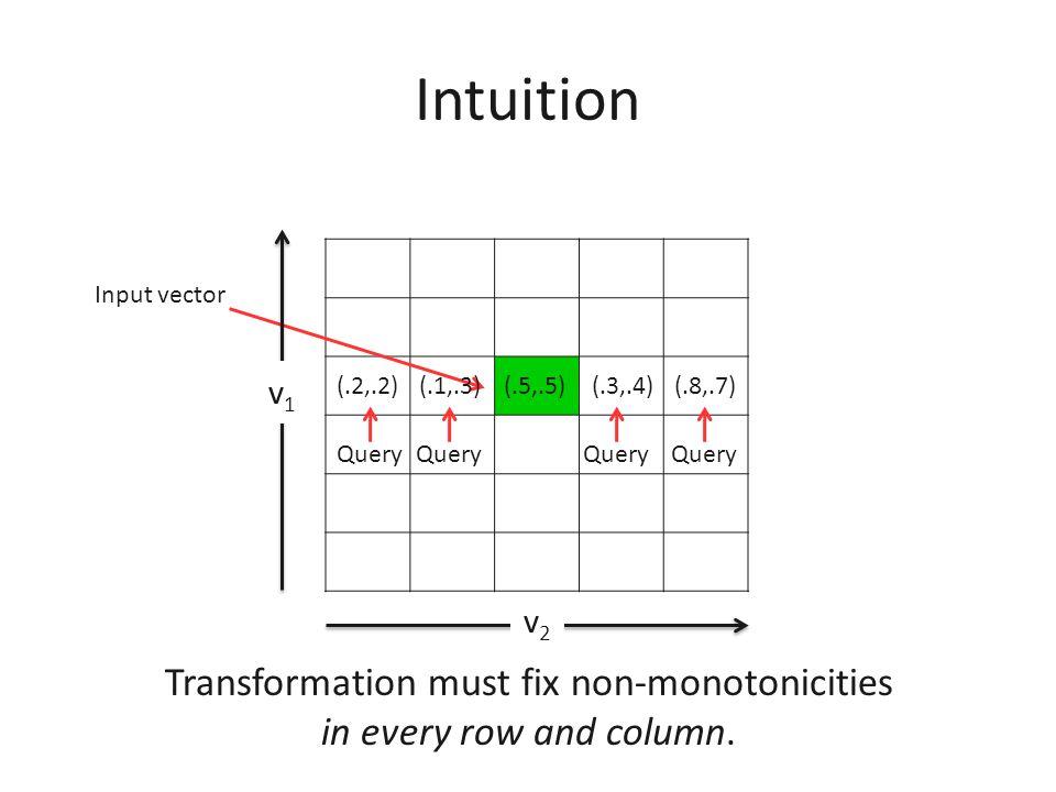 Intuition (.7,.9) (.6,.2) (.6,.3)(.3,.4)(.5,.5)(.1,.6)(.7,.7) (.4,.1) (.3,.9) (.2,.7) v1v1 v2v2 Ex-post IC