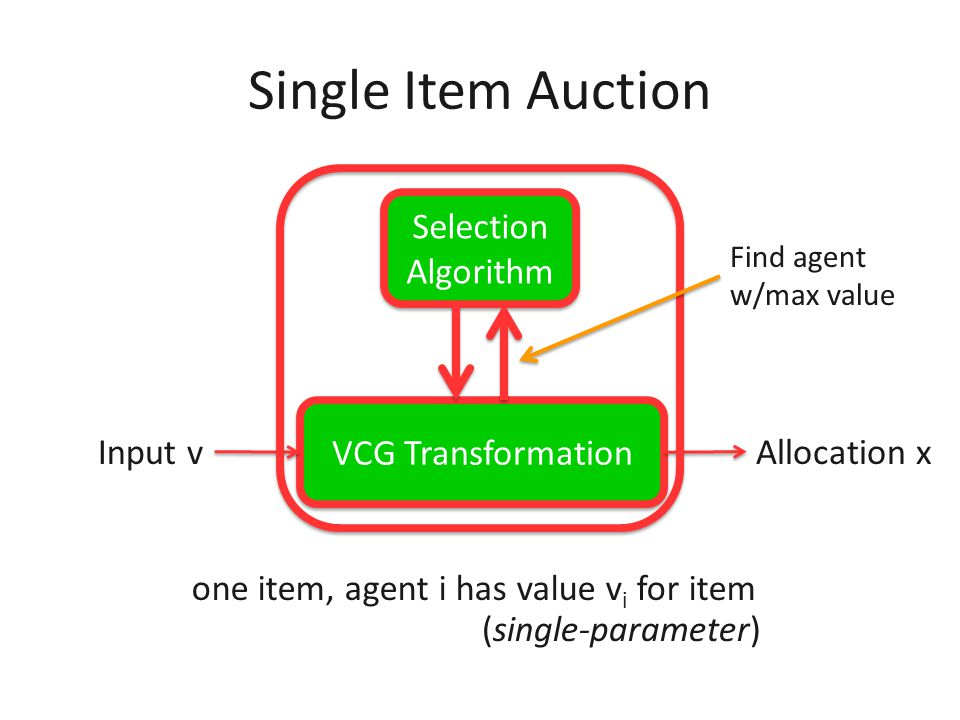 VCG Transformation Optimal Algorithm Input vAllocation x EXAMPLE: Vickrey-Clark-Groves auction transforms any optimal algorithm into an optimal ex-pos