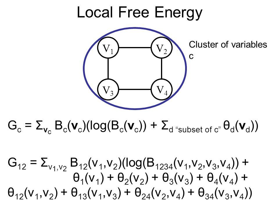 Local Free Energy V3V3 V4V4 V1V1 V2V2 Cluster of variables c G c = Σ v c B c (v c )(log(B c (v c )) + Σ d subset of c θ d (v d )) G 12 = Σ v 1,v 2 B 12 (v 1,v 2 )(log(B 1234 (v 1,v 2,v 3,v 4 )) + θ 1 (v 1 ) + θ 2 (v 2 ) + θ 3 (v 3 ) + θ 4 (v 4 ) + θ 12 (v 1,v 2 ) + θ 13 (v 1,v 3 ) + θ 24 (v 2,v 4 ) + θ 34 (v 3,v 4 ))