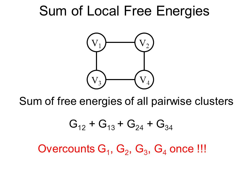 Sum of Local Free Energies V3V3 V4V4 V1V1 V2V2 G 12 + G 13 + G 24 + G 34 Overcounts G 1, G 2, G 3, G 4 once !!.