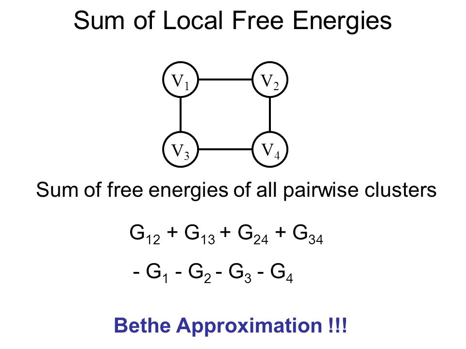 Sum of Local Free Energies V3V3 V4V4 V1V1 V2V2 G 12 + G 13 + G 24 + G 34 Sum of free energies of all pairwise clusters - G 1 - G 2 - G 3 - G 4 Bethe A