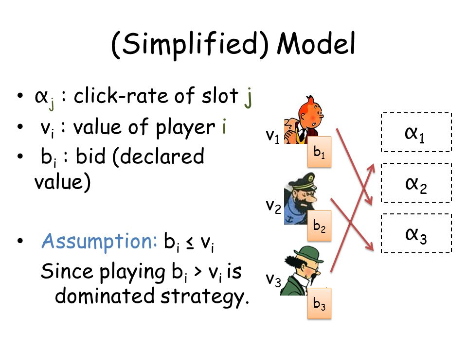 (Simplified) Model α j : click-rate of slot j v i : value of player i b i : bid (declared value) Assumption: b i ≤ v i Since playing b i > v i is dominated strategy.