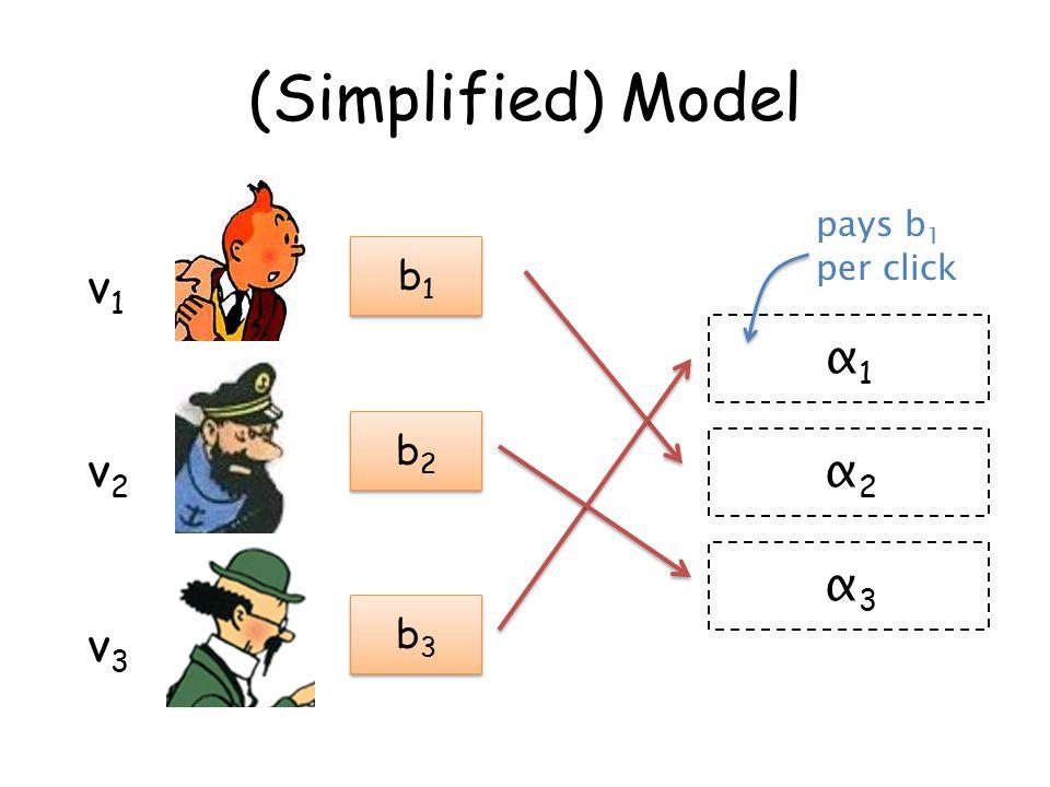 (Simplified) Model v1v1 v2v2 v3v3 α1α1 α2α2 α3α3 b1b1 b1b1 b2b2 b2b2 b3b3 b3b3 pays b 1 per click