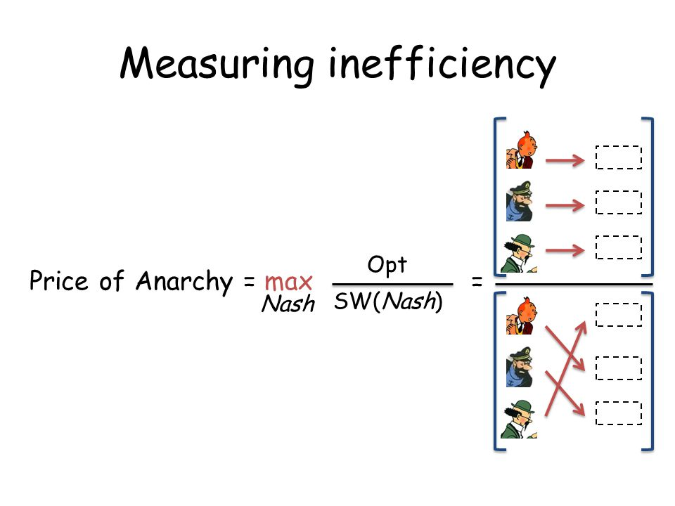 Measuring inefficiency Price of Anarchy = max = Opt SW(Nash) Nash