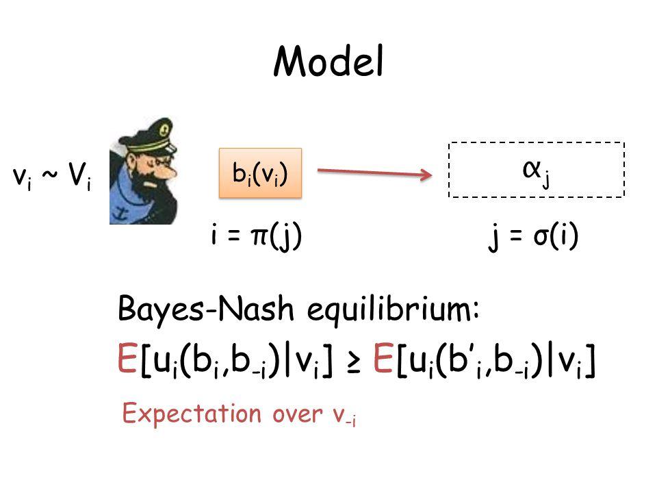 Model ViVi v i ~ αjαj b i (v i ) j = σ(i)i = π(j) E[u i (b i,b -i )|v i ] ≥ E[u i (b' i,b -i )|v i ] Bayes-Nash equilibrium: Expectation over v -i