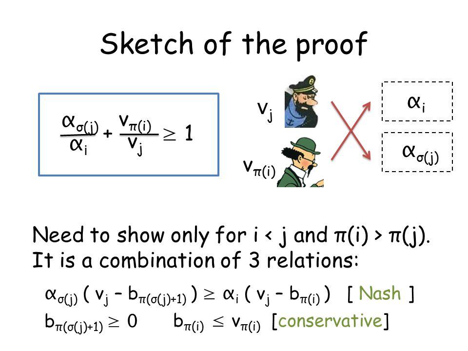αiαi α σ(j) vjvj v π(i) α σ(j) αiαi vjvj v π(i) + ≥ 1 Need to show only for i π(j).