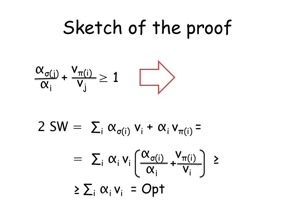 α σ(j) αiαi vjvj v π(i) + ≥ 1 2 SW = ∑ i α σ(i) v i + α i v π(i) = v π(i) = ∑ i α i v i ≥ α σ(i) αiαi vivi + ≥ ∑ i α i v i = Opt