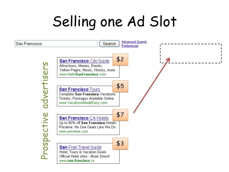 Selling one Ad Slot $2 $5 $7 $3 Prospective advertisers