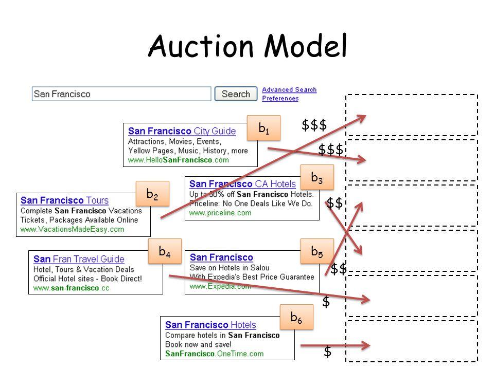 Auction Model b1b1 b1b1 b2b2 b2b2 b3b3 b3b3 b4b4 b4b4 b5b5 b5b5 b6b6 b6b6 $$$ $$ $ $