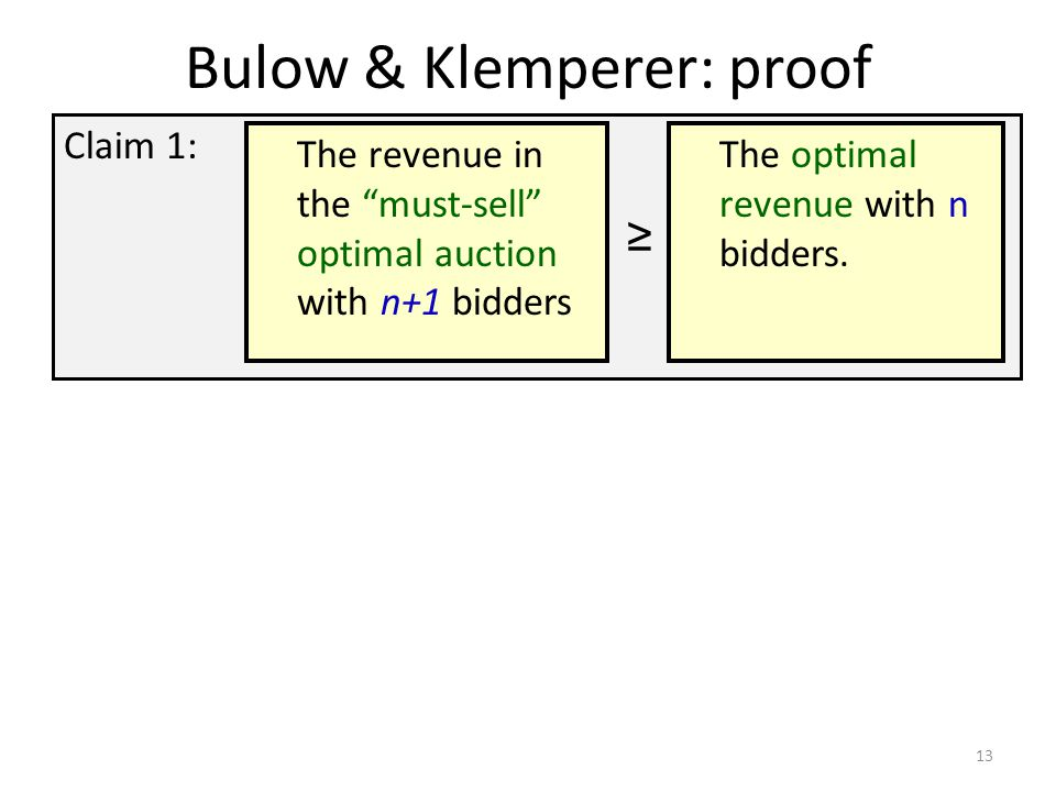 "Bulow & Klemperer: proof Claim 1: 13 The revenue in the ""must-sell"" optimal auction with n+1 bidders The optimal revenue with n bidders. ≥"