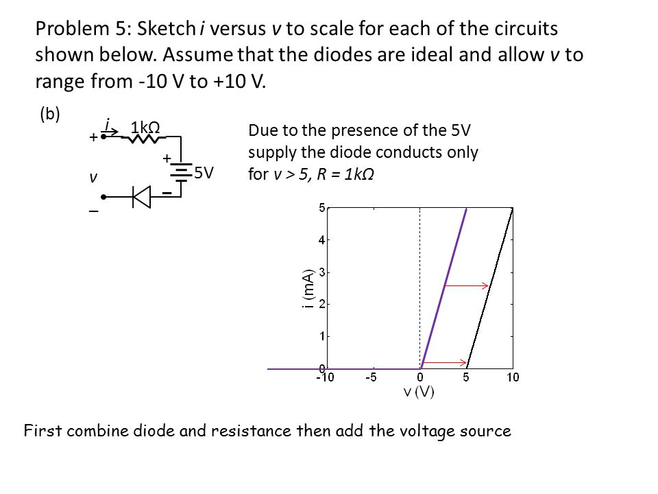 Problem 5: Sketch i versus v to scale for each of the circuits shown below.