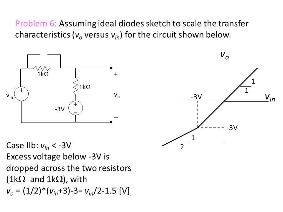 v in +_+_ +vo_+vo_ 1kΩ Case IIb: v in < -3V Excess voltage below -3V is dropped across the two resistors (1k  and 1k  ), with v o = (1/2)*(v in +3)-3= v in /2-1.5 [V].