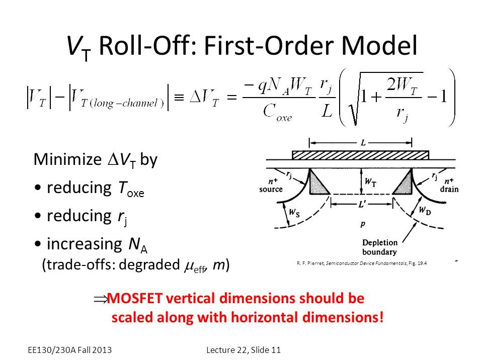 V T Roll-Off: First-Order Model Minimize  V T by reducing T oxe reducing r j increasing N A (trade-offs: degraded  eff, m)  MOSFET vertical dimensi